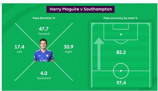 Khả năng phân phối bóng của anh cũng rất ấn tượng trong trận đấu với Southampton