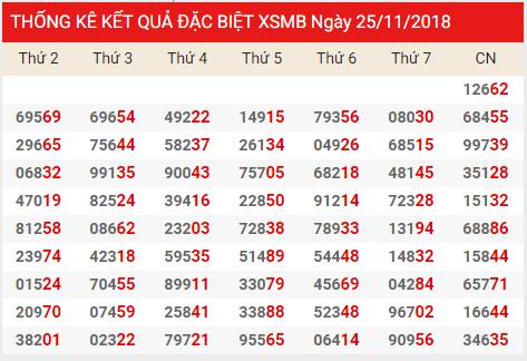 Phân tích xsmb thứ 6 ngày 26/11 tỷ lệ trúng cao