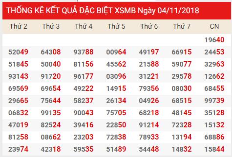 Phân tích soi cầu dự đoán xổ số miền bắc ngày 05/11 siêu chuẩn