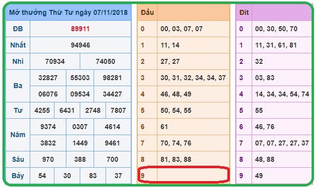 Phân tích lô tô xổ số miền bắc ngày 08/11 của chuyên gia