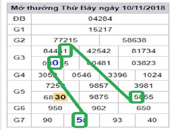 Dự đoán lô tô  miền bắc dự đoán xsmb ngày 08/01 chuẩn