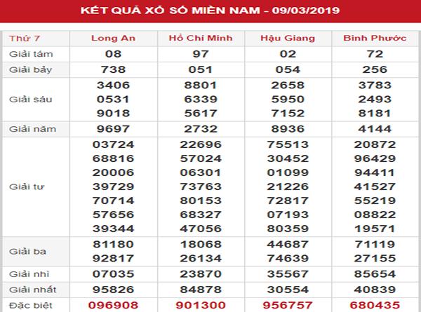 Phân tích KQXSMN – Soi cầu SXMN thứ 7 ngày 16/03/2019