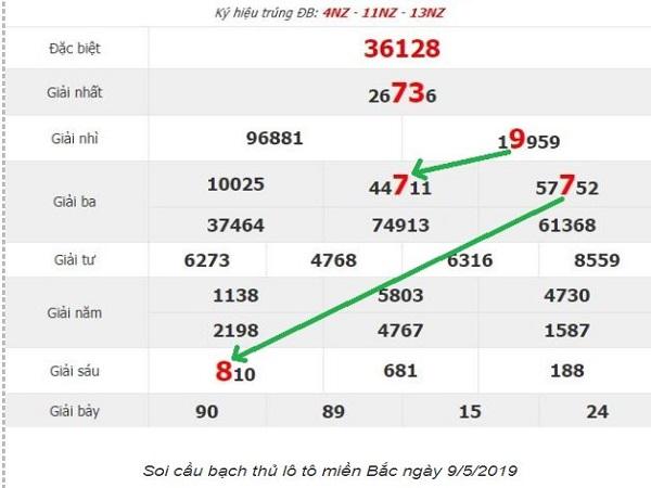 Soi cầu XSMB 9/5/2019 Kép - Dự đoán xổ số miền bắc 09-05-2019
