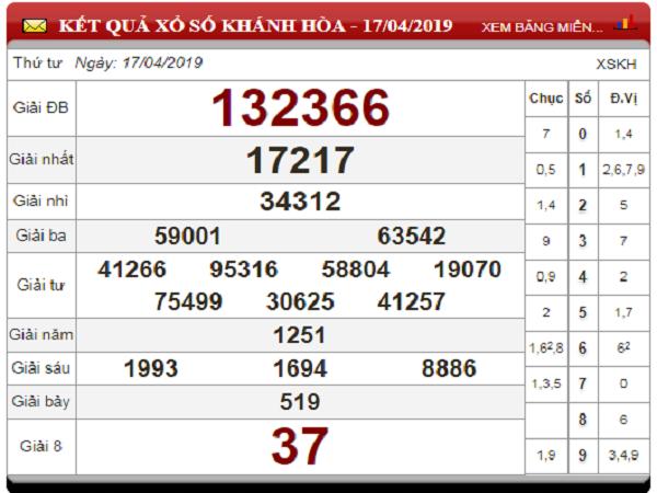 Nhận định chốt dự đoán KQXSMB ngày 25/07