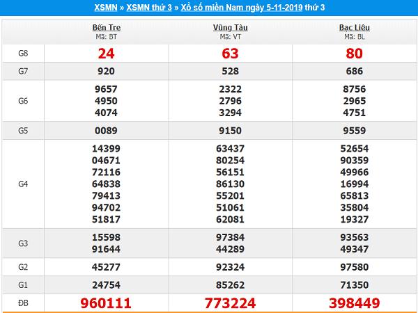 Tổng hợp cặp số đẹp phân tích kqxsmn ngày 12/11