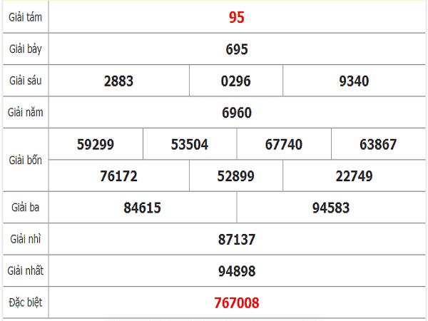 Thống kê kqxsbt ngày 17/12 chuẩn 100%