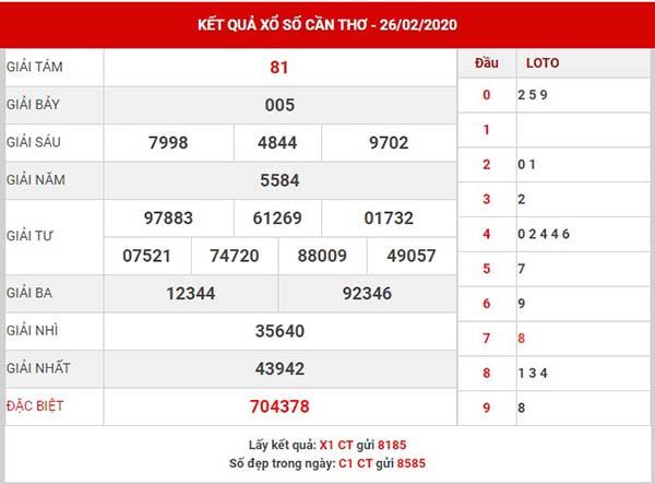 Phân tích kết quả XSCT thứ 3 ngày 04-3-2020