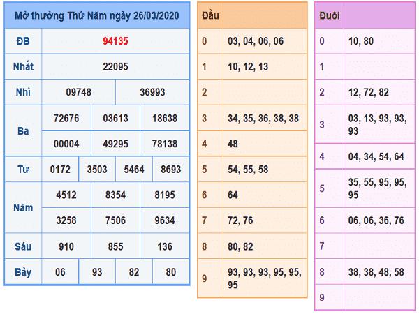 Thống kê lô tô xổ số miền bắc ngày 27/03 hôm nay
