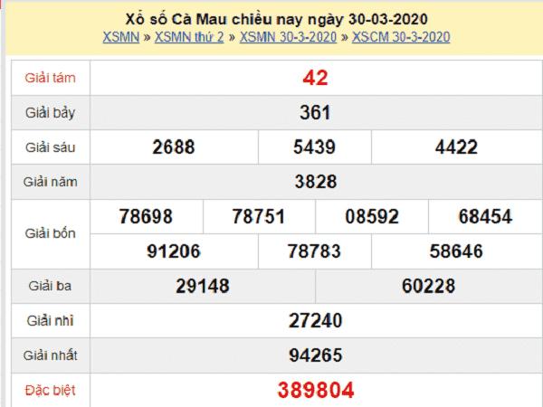 Bảng KQXSCM- Thống kê xổ số cà mau ngày 04/05 của các chuyên gia