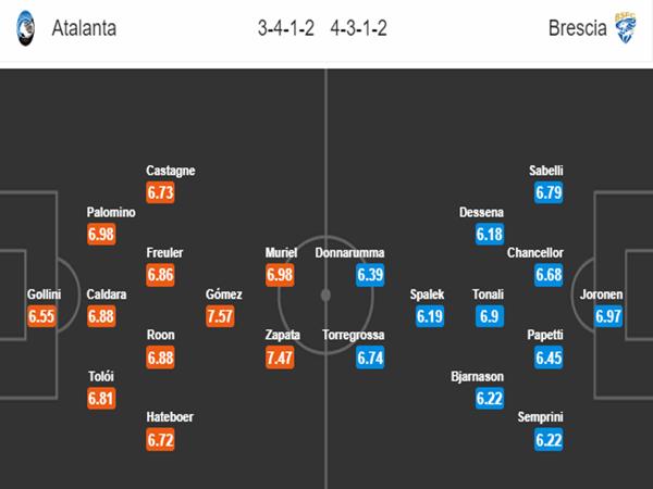 Đội hình dự kiến giữa Atalanta vs Brescia
