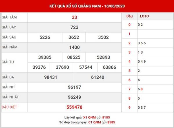 Phân tích kết quả xổ số Quảng Nam thứ 3 ngày 25-8-2020