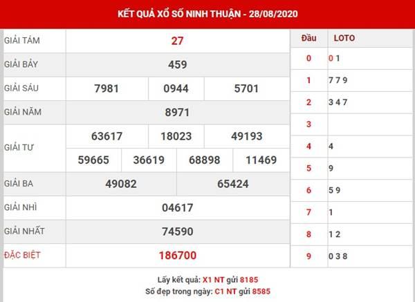 Thống kê xổ số Ninh Thuận thứ 6 ngày 4-9-2020