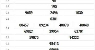 Dự đoán KQXSVT ngày 22/09/2020- dự đoán xổ số vũng tàu thứ 3