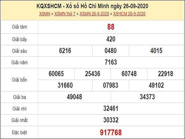 Nhận định XSHCM 28/9/2020