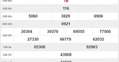 Thống kê xổ số Tây Ninh ngày 24/9/2020 chi tiết nhất