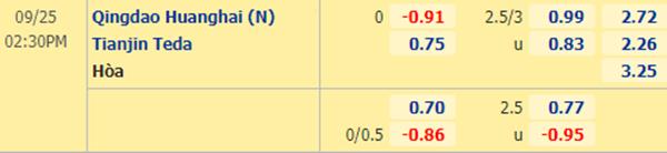 Tỷ lệ kèo giữa Qingdao Huanghai vs Tianjin Teda