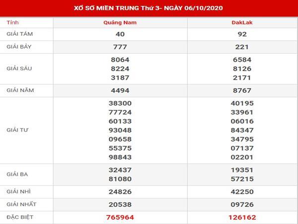 Phân tích sổ xố Miền Trung thứ 3 ngày 13-10-2020