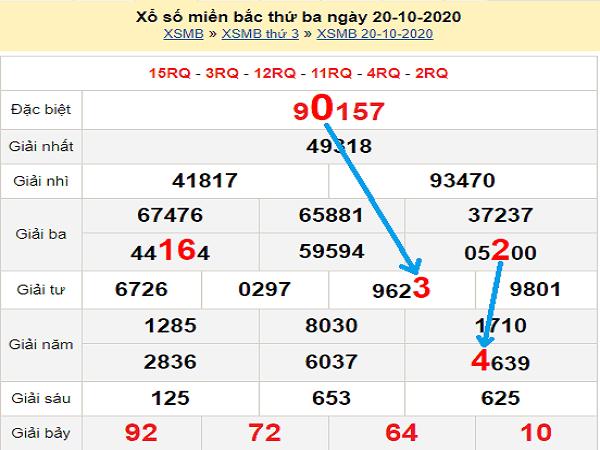 Nhận định KQXSMB ngày 21/10/2020- xổ số miền bắc thứ 4