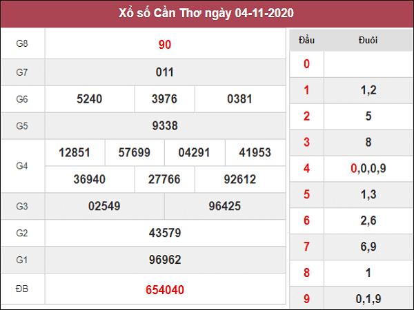 Nhận định XSCT ngày 11/11/2020- xổ số cần thơ chuẩn
