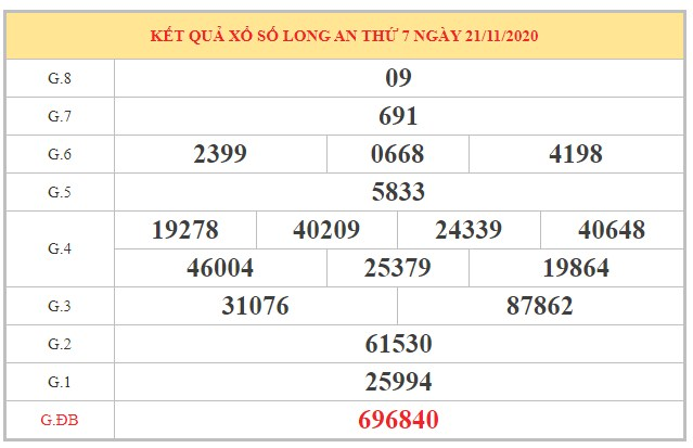 Nhận định XSLA ngày 28/11/2020