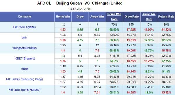 Kèo bóng đá hôm nay giữa Beijing Guoan vs Chiangrai United