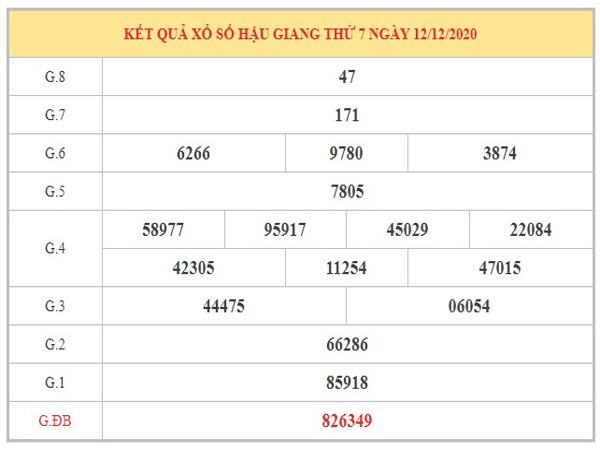 Thống kê XSHG ngày 19/12/2020 dựa trên kết quả kì trước