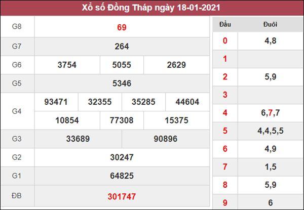 Nhận định KQXS Đồng Tháp 25/1/2021 chốt XSDT thứ 2