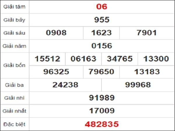 Quay thử xổ số Ninh Thuận ngày 29/1/2021