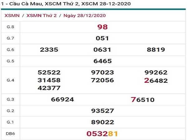 Thống kê xổ số cà mau ngày 04/01/2021 chi tiết