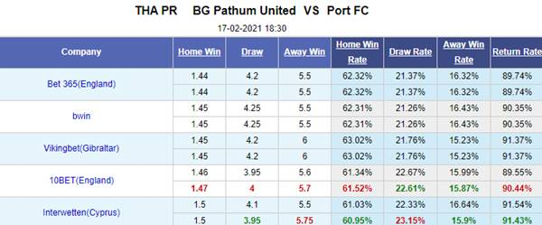 Kèo bóng đá giữa BG Pathum Utd vs Port
