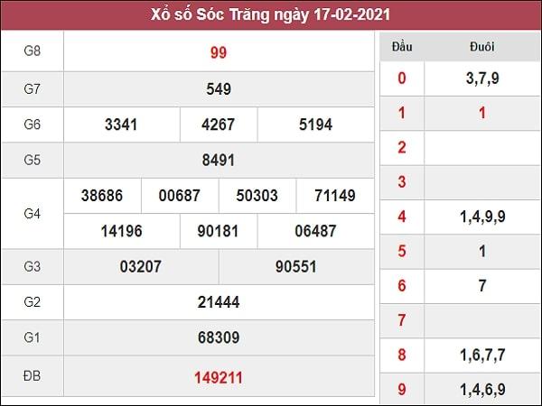 Dự đoán XSST 24/02/2021