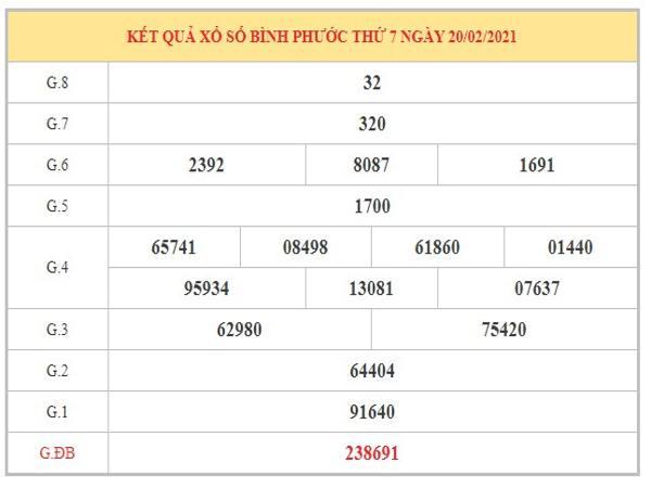 Nhận định KQXSBP ngày 27/2/2021 dựa trên kết quả kỳ trước