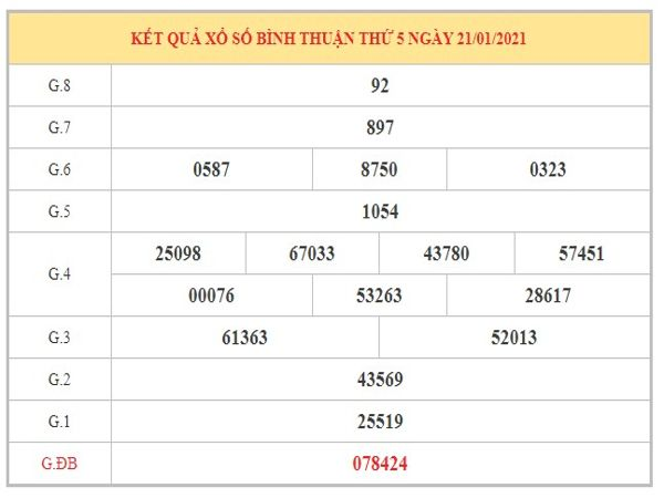 Nhận định KQXSBT ngày 4/2/2021 dựa trên kết quả kỳ trước