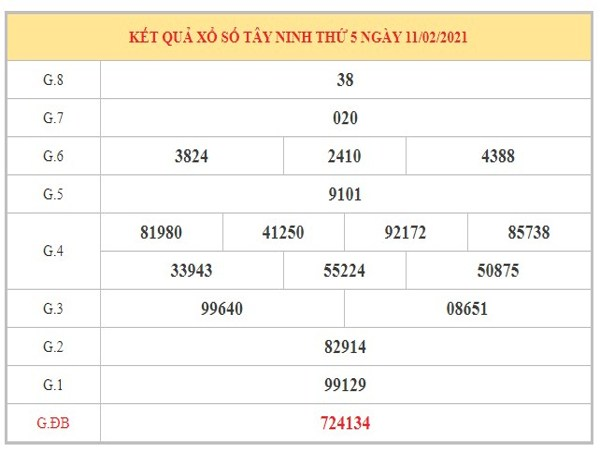 Nhận định KQXSTN ngày 18/2/2021 dựa trên kết quả kỳ trước