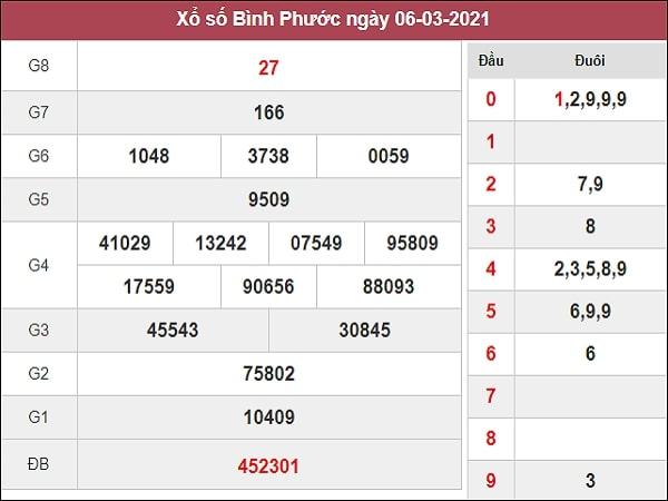 Dự đoán XSBP 13/03/2021