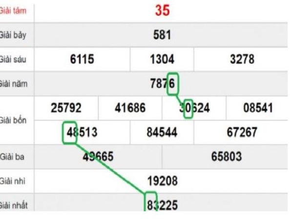 Soi cầu quả trám chính là dựa vào dự đoán KQXS và ghép số làm cầu