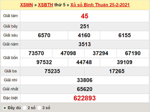 Thống kê XSBTH 4/3/2021