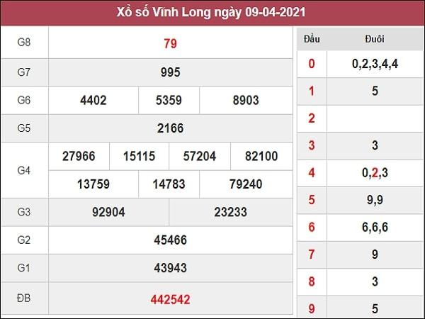 Nhận định XSVL 16/4/2021