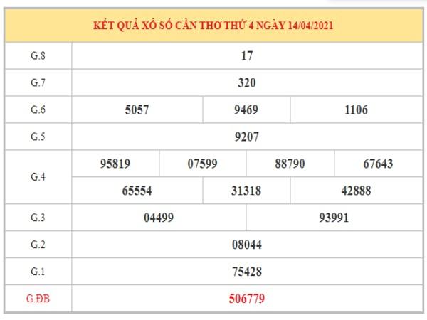 Thống kê KQXSCT ngày 21/4/2021 dựa trên kết quả kì trước