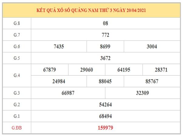 Nhận định KQXSQNM ngày 27/4/2021 dựa trên kết quả kì trước