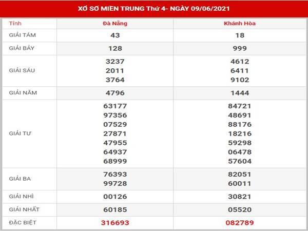 Phân tích kết quả SXMT thứ 4 ngày 16/6/2021