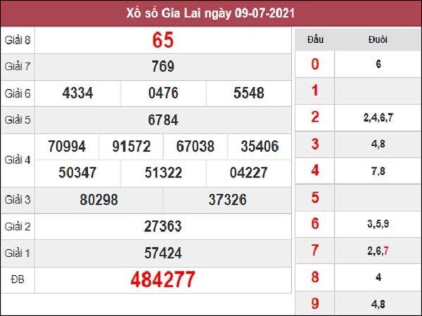 Nhận định XSGL 16/7/2021