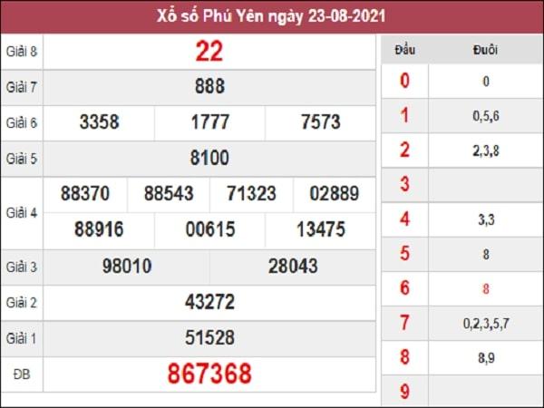 Nhận định XSPY 30-08-2021