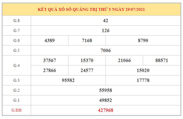 Nhận định KQXSQT ngày 5/8/2021 dựa trên kết quả kì trước