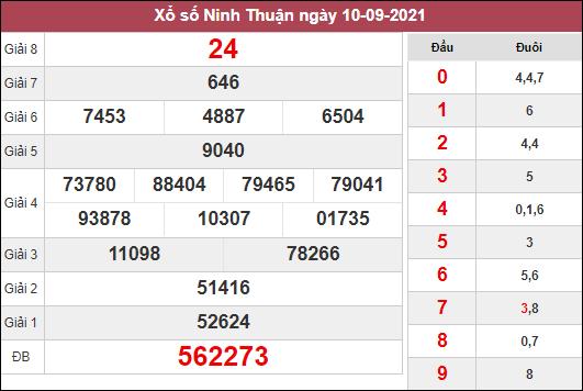 Dự đoán XSNT ngày 17/9/2021 dựa trên kết quả kì trước